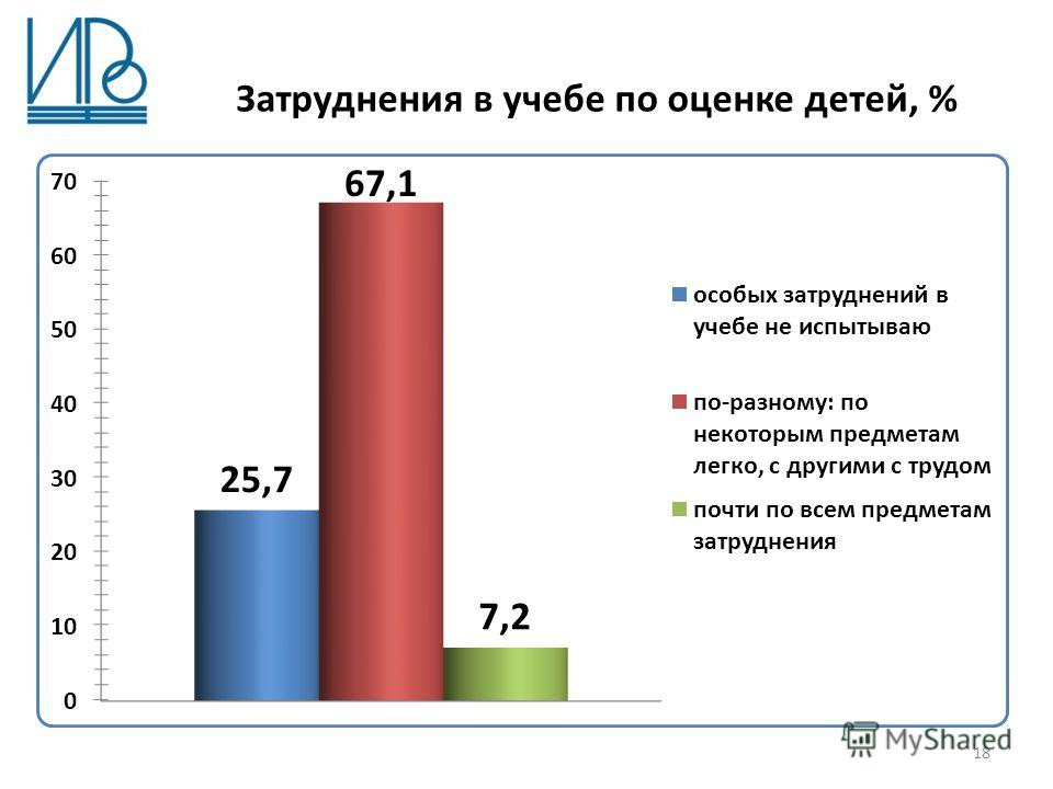 Затруднения в учебе по оценке детей, % 18