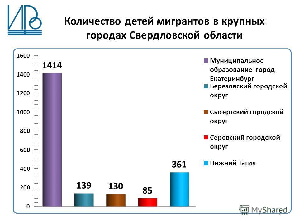 Количество детей мигрантов в крупных городах Свердловской области 2