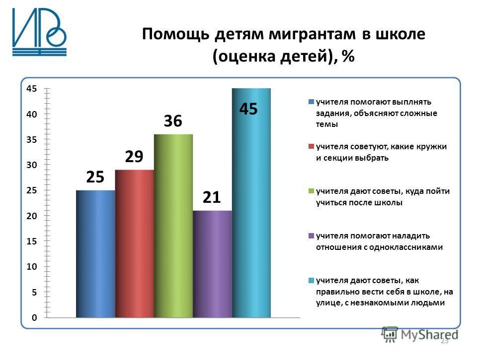 Помощь детям мигрантам в школе (оценка детей), % 23