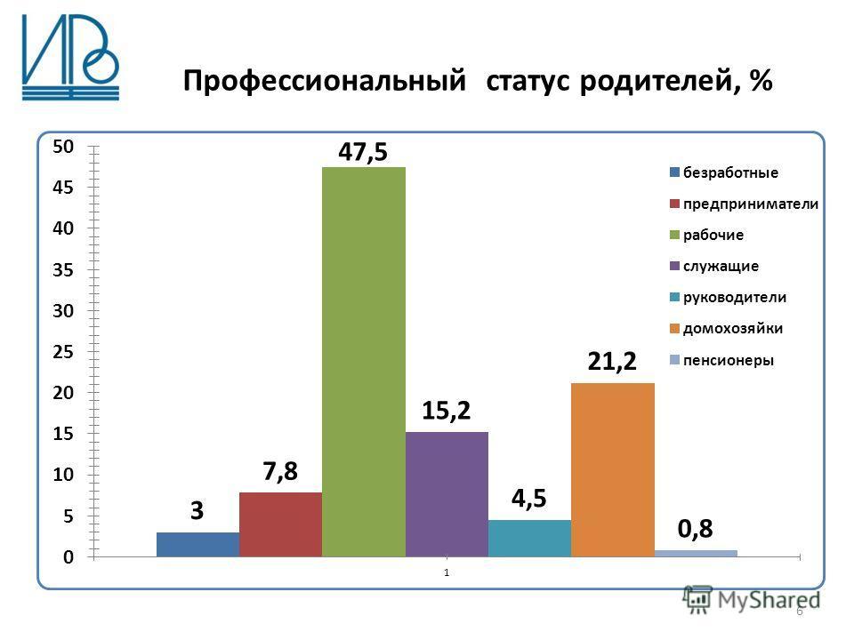 Профессиональный статус родителей, % 6