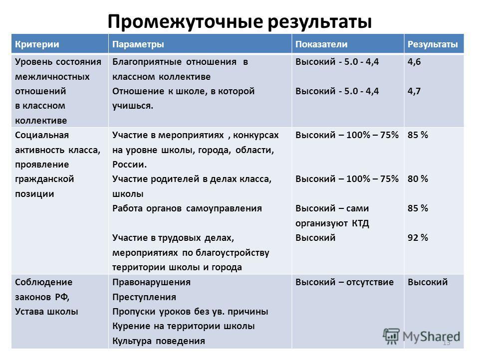 Промежуточные результаты Критерии ПараметрыПоказатели Результаты Уровень состояния межличностных отношений в классном коллективе Благоприятные отношения в классном коллективе Отношение к школе, в которой учишься. Высокий - 5.0 - 4,4 4,6 4,7 Социальна