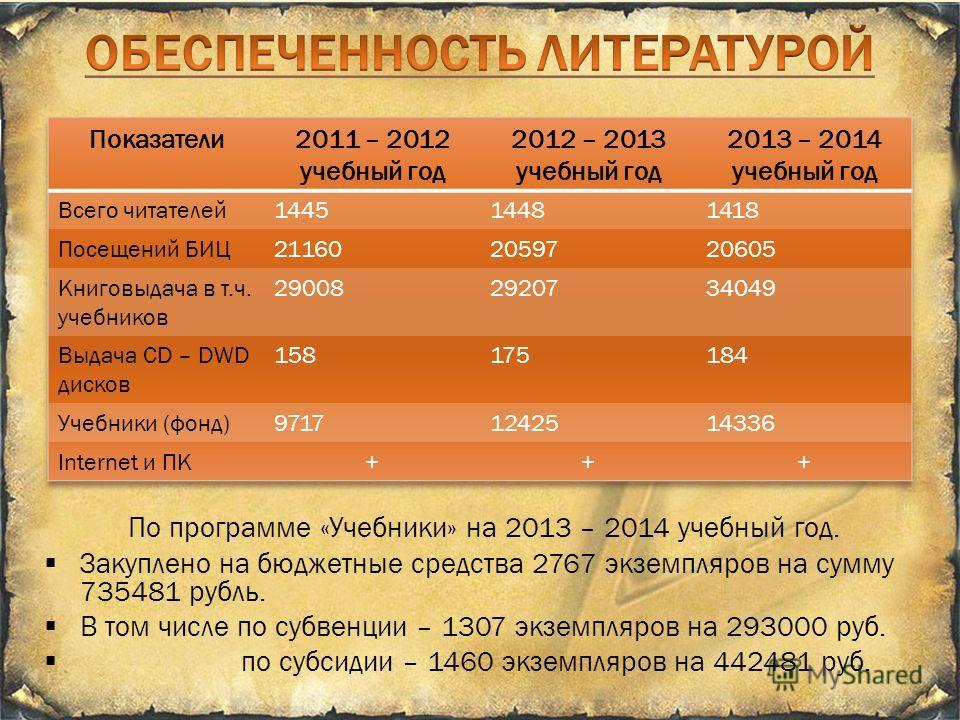 По программе «Учебники» на 2013 – 2014 учебный год. Закуплено на бюджетные средства 2767 экземпляров на сумму 735481 рубль. В том числе по субвенции – 1307 экземпляров на 293000 руб. по субсидии – 1460 экземпляров на 442481 руб.
