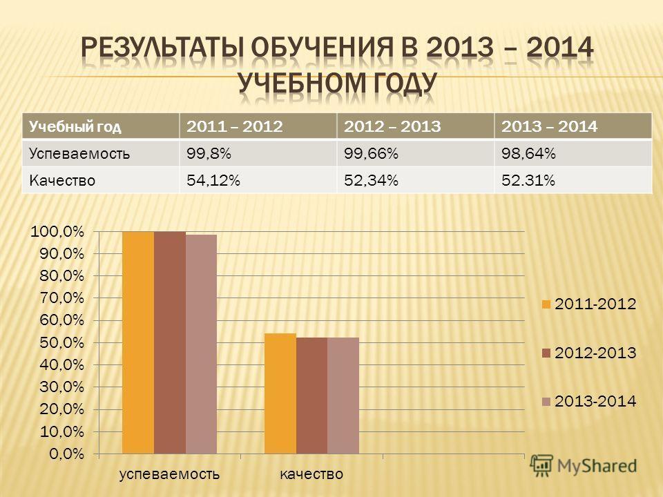 Учебный год 2011 – 20122012 – 20132013 – 2014 Успеваемость 99,8%99,66%98,64% Качество 54,12%52,34%52.31%