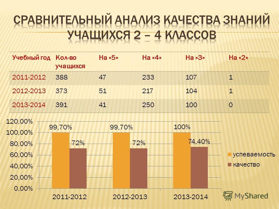 Учебный год Кол-во учащихся На «5»На «4»На «3»На «2» 2011-2012388472331071 2012-2013373512171041 2013-2014391412501000