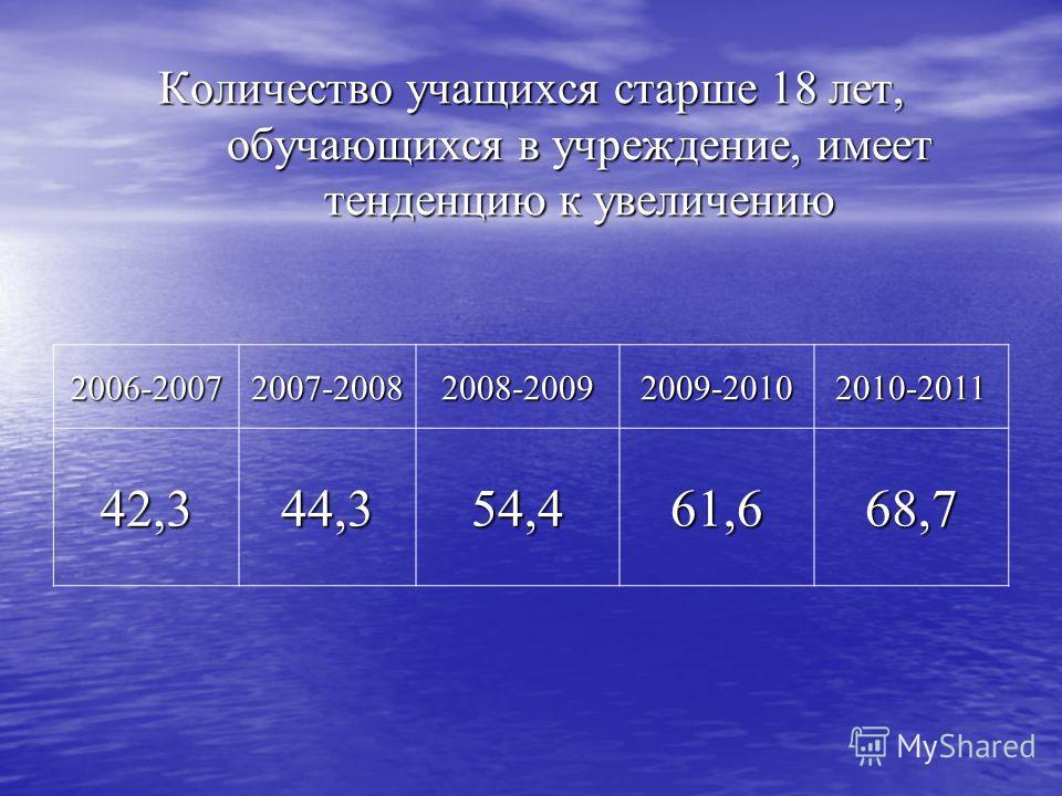 Количество учащихся старше 18 лет, обучающихся в учреждение, имеет тенденцию к увеличению 2006-20072007-20082008-20092009-20102010-2011 42,344,354,461,668,7