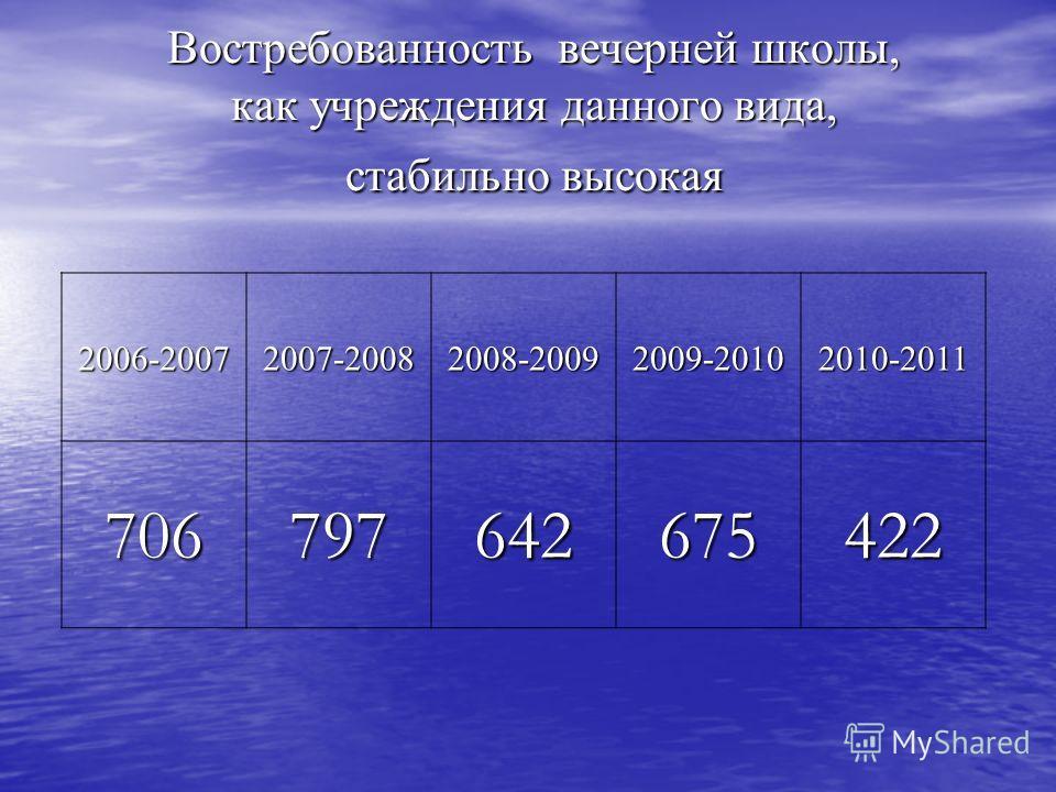 Востребованность вечерней школы, как учреждения данного вида, стабильно высокая Востребованность вечерней школы, как учреждения данного вида, стабильно высокая 2006-20072007-20082008-20092009-20102010-2011 706797642675422