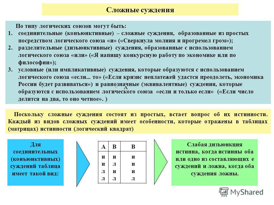 Сложные суждения По типу логических союзов могут быть: 1. соединительные (конъюнктивные) – сложные суждения, образованные из простых посредством логического союза «и» («Сверкнула молния и прогремел гром»); 2. разделительные (дизъюнктивные) суждения,