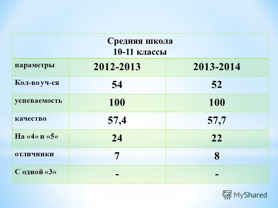 Средняя школа 10-11 классы параметры 2012-20132013-2014 Кол-во уч-ся 5452 успеваемость 100 качество 57,457,7 На «4» и «5» 2422 отличники 78 С одной «3» --