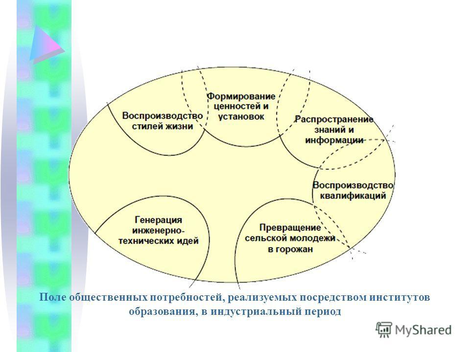 Поле общественных потребностей, реализуемых посредством институтов образования, в индустриальный период