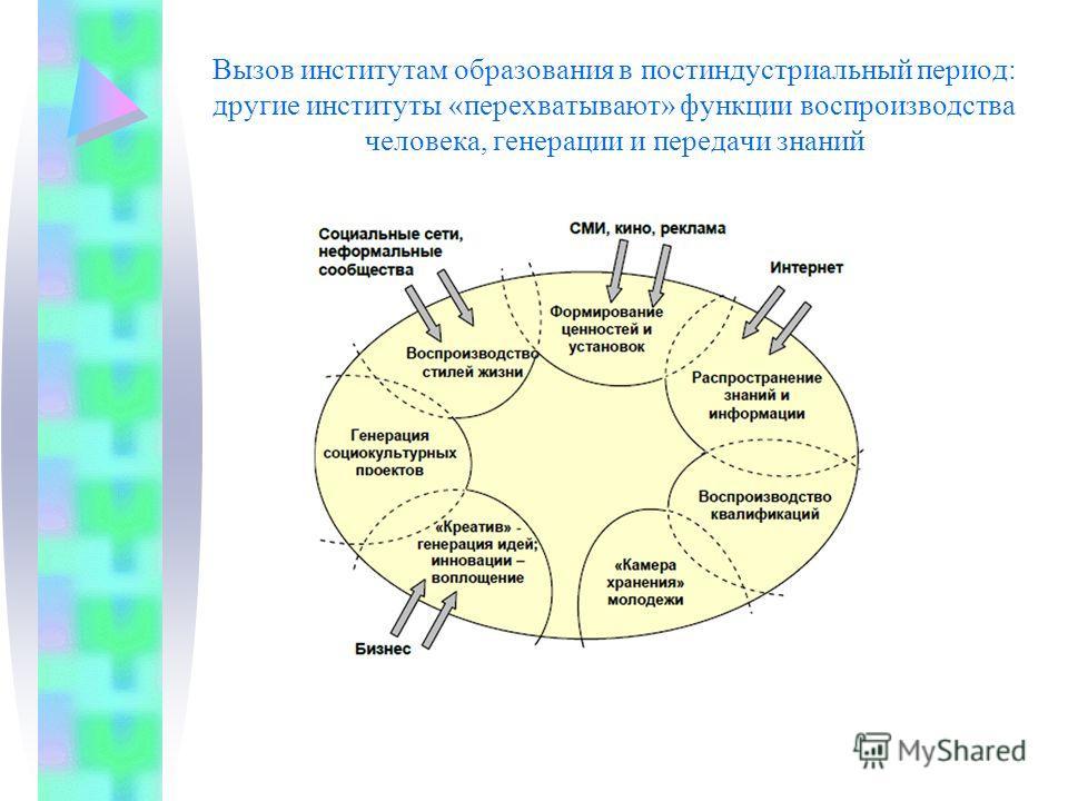 Вызов институтам образования в постиндустриальный период: другие институты «перехватывают» функции воспроизводства человека, генерации и передачи знаний