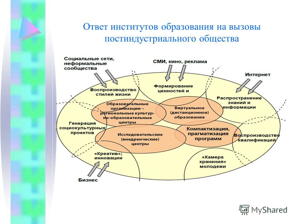 Ответ институтов образования на вызовы постиндустриального общества