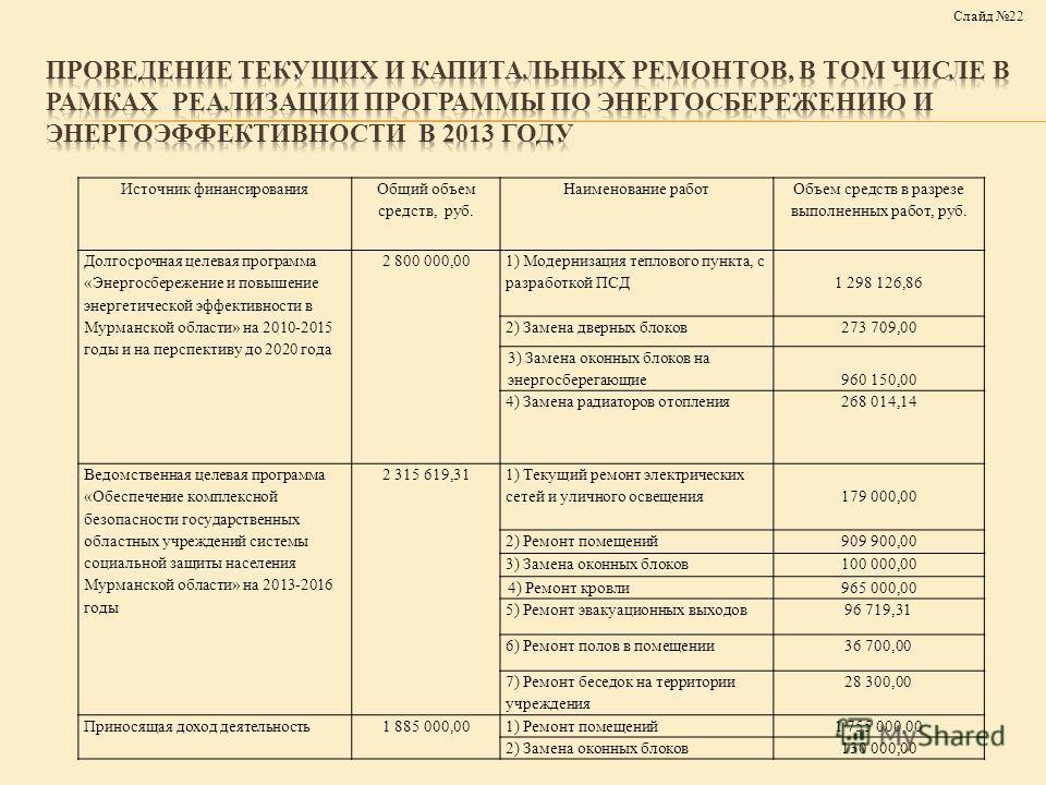 Источник финансирования Общий объем средств, руб. Наименование работ Объем средств в разрезе выполненных работ, руб. Долгосрочная целевая программа «Энергосбережение и повышение энергетической эффективности в Мурманской области» на 2010-2015 годы и н