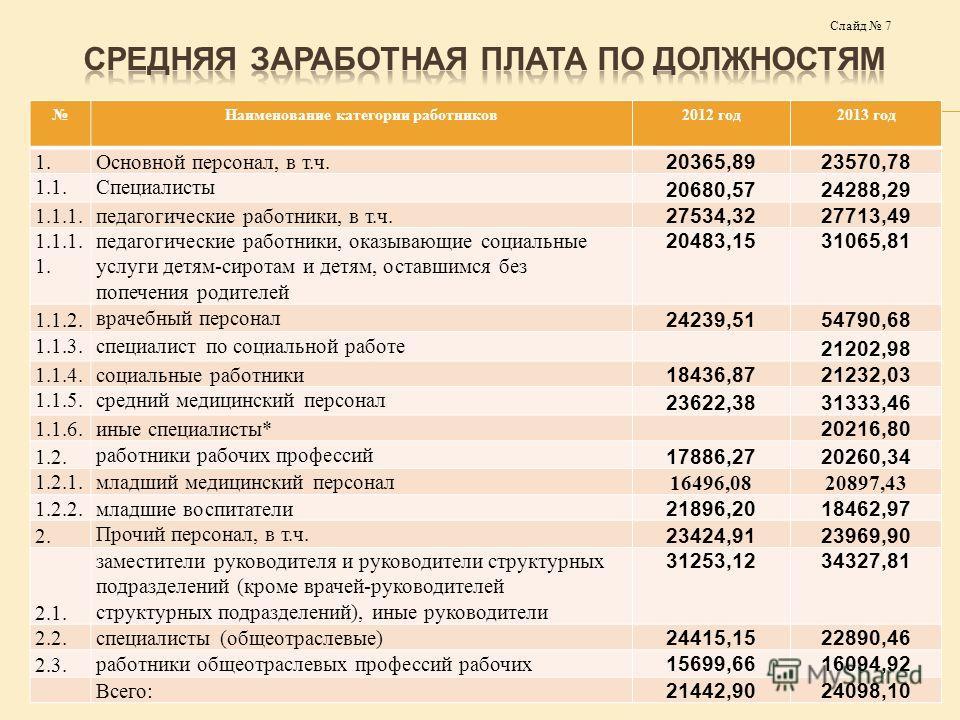 Наименование категории работников 2012 год 2013 год 1. Основной персонал, в т.ч. 20365,8923570,78 1.1. Специалисты 20680,5724288,29 1.1.1. педагогические работники, в т.ч. 27534,3227713,49 1.1.1. 1. педагогические работники, оказывающие социальные ус