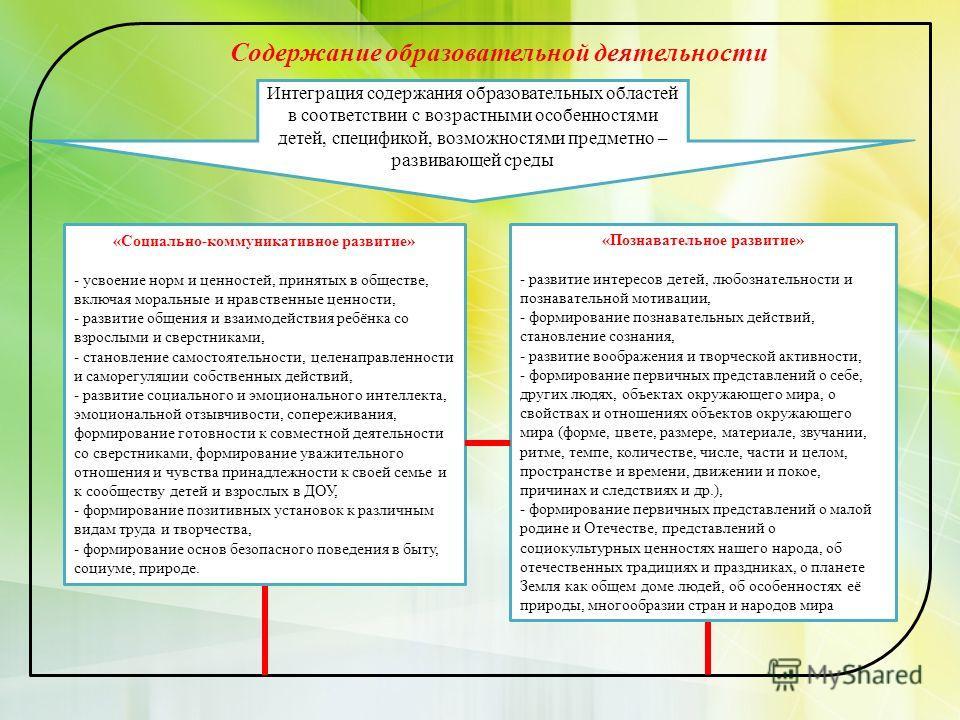 Содержание образовательной деятельности Интеграция содержания образовательных областей в соответствии с возрастными особенностями детей, спецификой, возможностями предметно – развивающей среды «Социально-коммуникативное развитие» - усвоение норм и це