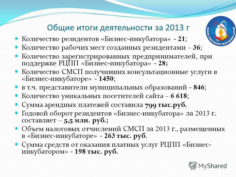 Общие итоги деятельности за 2013 г Количество резидентов «Бизнес-инкубатора» - 21 ; Количество рабочих мест созданных резидентами – 36 ; Количество зарегистрированных предпринимателей, при поддержке РЦПП «Бизнес-инкубатора» - 28 ; Количество СМСП пол