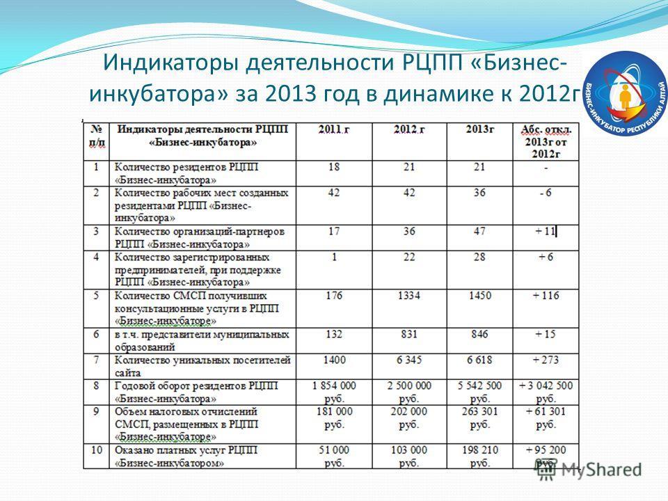 Индикаторы деятельности РЦПП «Бизнес- инкубатора» за 2013 год в динамике к 2012 г