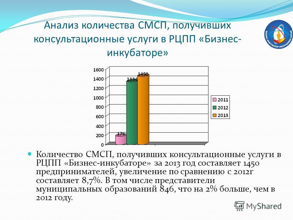 Анализ количества СМСП, получивших консультационные услуги в РЦПП «Бизнес- инкубаторе» Количество СМСП, получивших консультационные услуги в РЦПП «Бизнес-инкубаторе» за 2013 год составляет 1450 предпринимателей, увеличение по сравнению с 2012 г соста