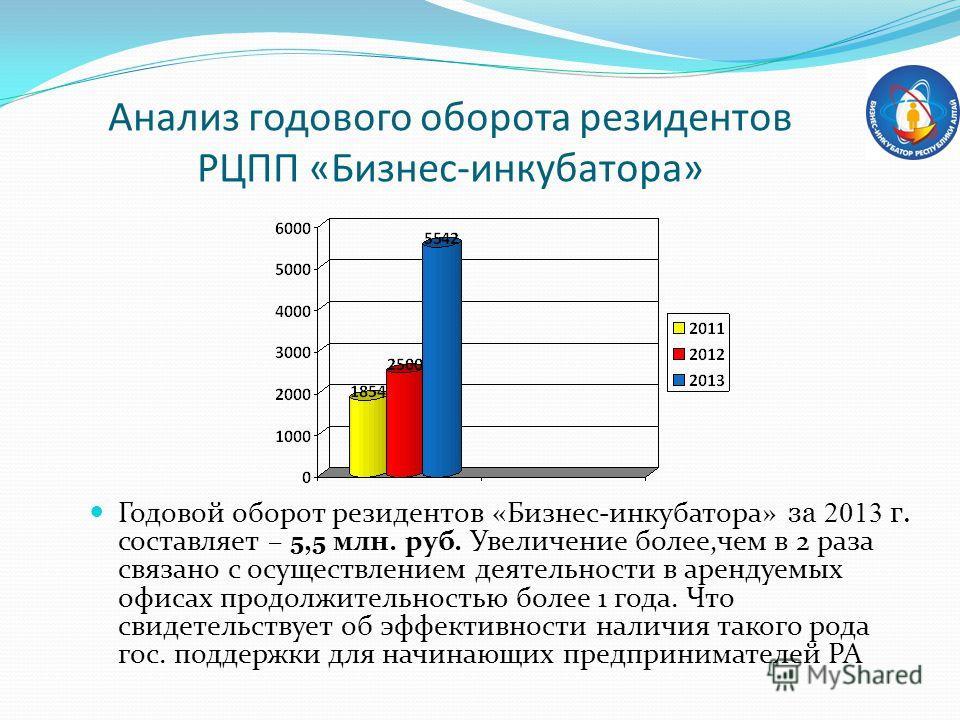 Анализ годового оборота резидентов РЦПП «Бизнес-инкубатора» Годовой оборот резидентов «Бизнес-инкубатора» за 2013 г. составляет – 5,5 млн. руб. Увеличение более,чем в 2 раза связано с осуществлением деятельности в арендуемых офисах продолжительностью