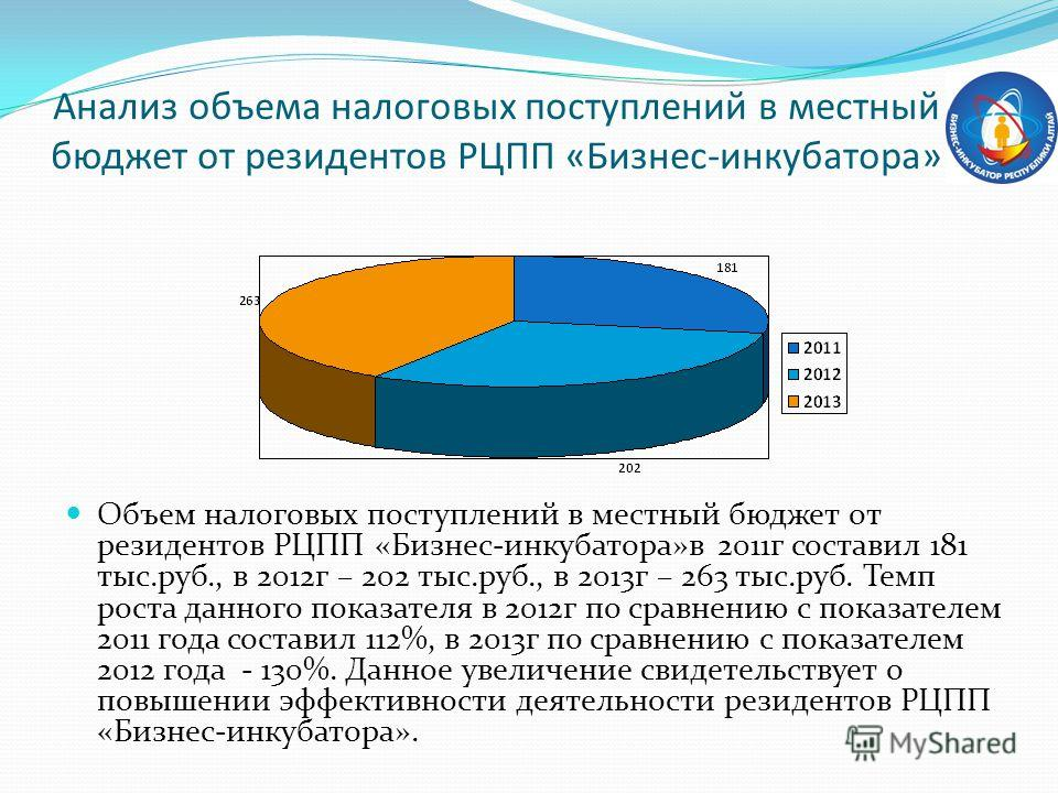 Анализ объема налоговых поступлений в местный бюджет от резидентов РЦПП «Бизнес-инкубатора» Объем налоговых поступлений в местный бюджет от резидентов РЦПП «Бизнес-инкубатора»в 2011 г составил 181 тыс.руб., в 2012 г – 202 тыс.руб., в 2013 г – 263 тыс