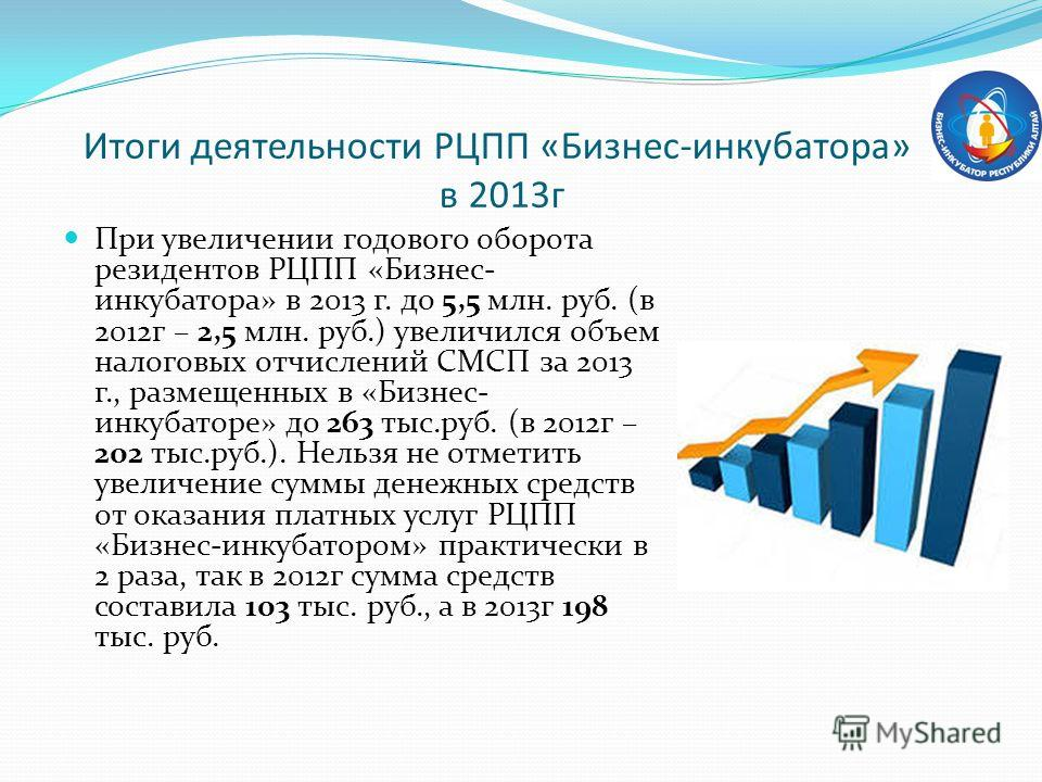 При увеличении годового оборота резидентов РЦПП «Бизнес- инкубатора» в 2013 г. до 5,5 млн. руб. (в 2012 г – 2,5 млн. руб.) увеличился объем налоговых отчислений СМСП за 2013 г., размещенных в «Бизнес- инкубаторе» до 263 тыс.руб. (в 2012 г – 202 тыс.р