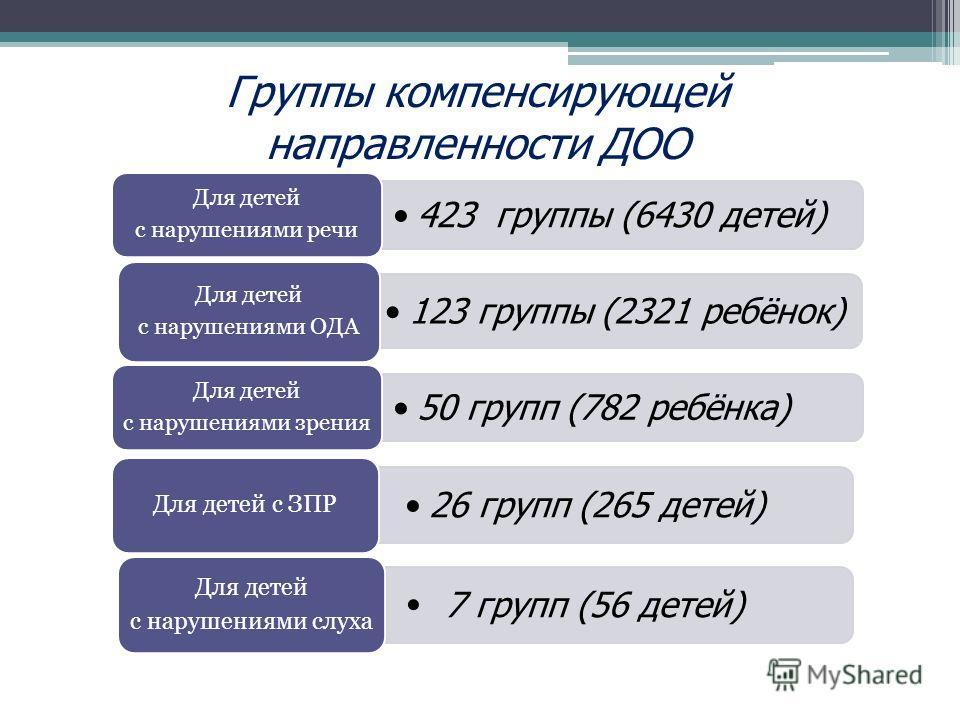 Группы компенсирующей направленности ДОО 423 группы (6430 детей) Для детей с нарушениями речи 123 группы (2321 ребёнок) Для детей с нарушениями ОДА 50 групп (782 ребёнка) Для детей с нарушениями зрения 26 групп (265 детей) Для детей с ЗПР 7 групп (56