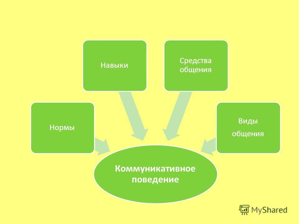 Коммуникативное поведение Нормы Навыки Средства общения Виды общения