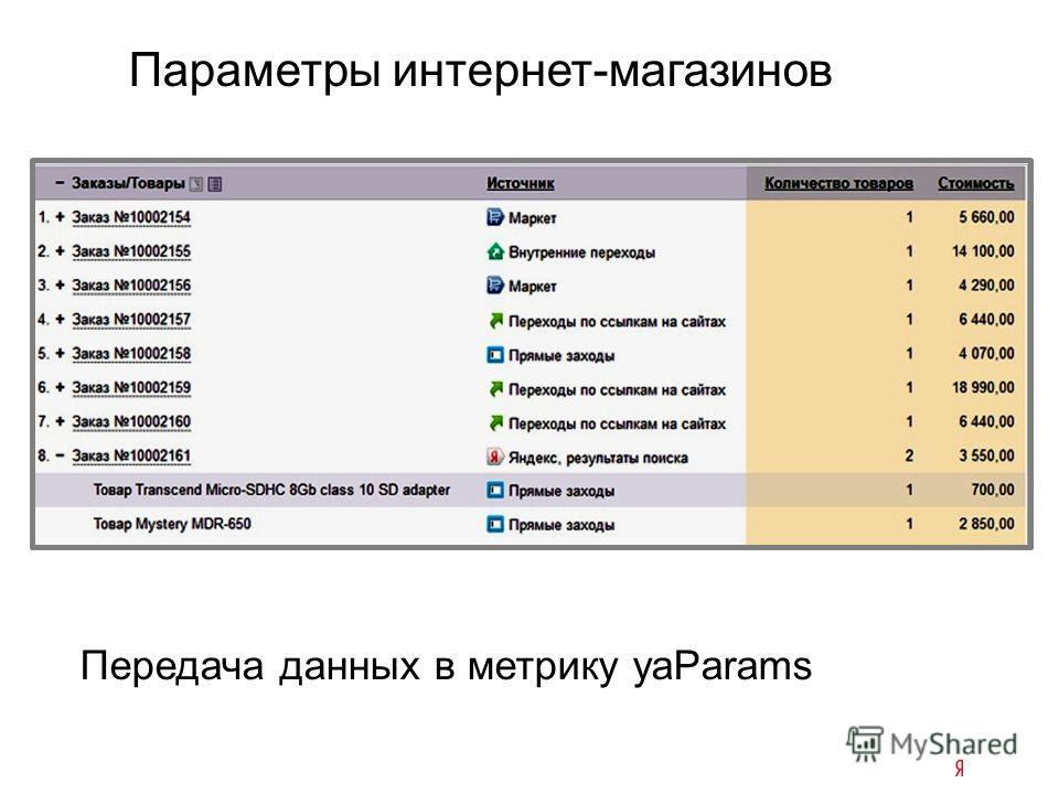 Параметры интернет-магазинов Передача данных в метрику yaParams