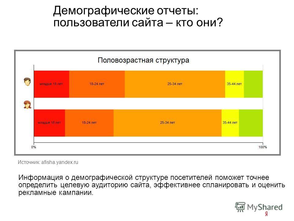 Информация о демографической структуре посетителей поможет точнее определить целевую аудиторию сайта, эффективнее спланировать и оценить рекламные кампании. Демографические отчеты: пользователи сайта – кто они? Источник: afisha.yandex.ru