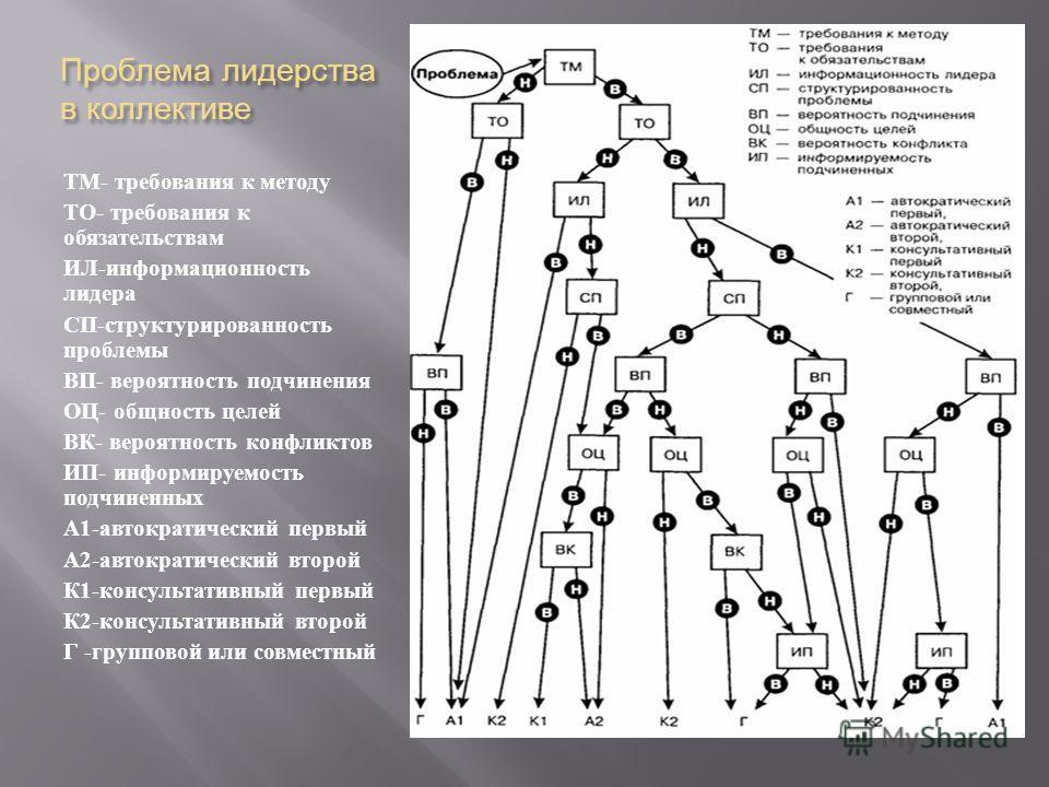 Проблема лидерства в коллективе ТМ - требования к методу ТО - требования к обязательствам ИЛ - информационность лидера СП - структурированность проблемы ВП - вероятность подчинения ОЦ - общность целей ВК - вероятность конфликтов ИП - информируемость