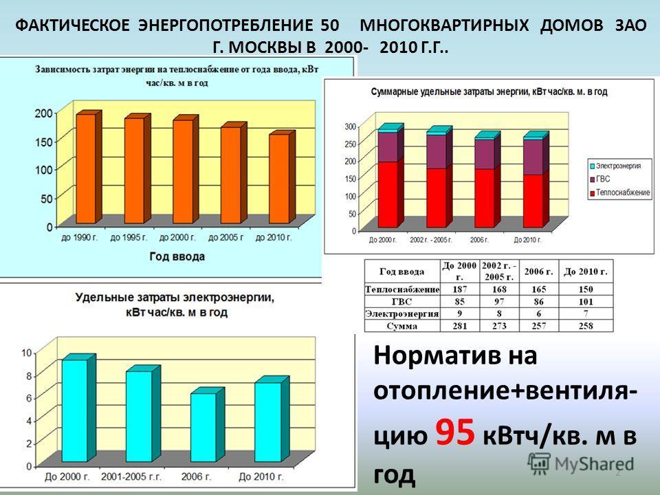 ФАКТИЧЕСКОЕ ЭНЕРГОПОТРЕБЛЕНИЕ 50 МНОГОКВАРТИРНЫХ ДОМОВ ЗАО Г. МОСКВЫ В 2000- 2010 Г.Г.. 2 Норматив на отопление+вентиляцию 95 к Втч/кв. м в год