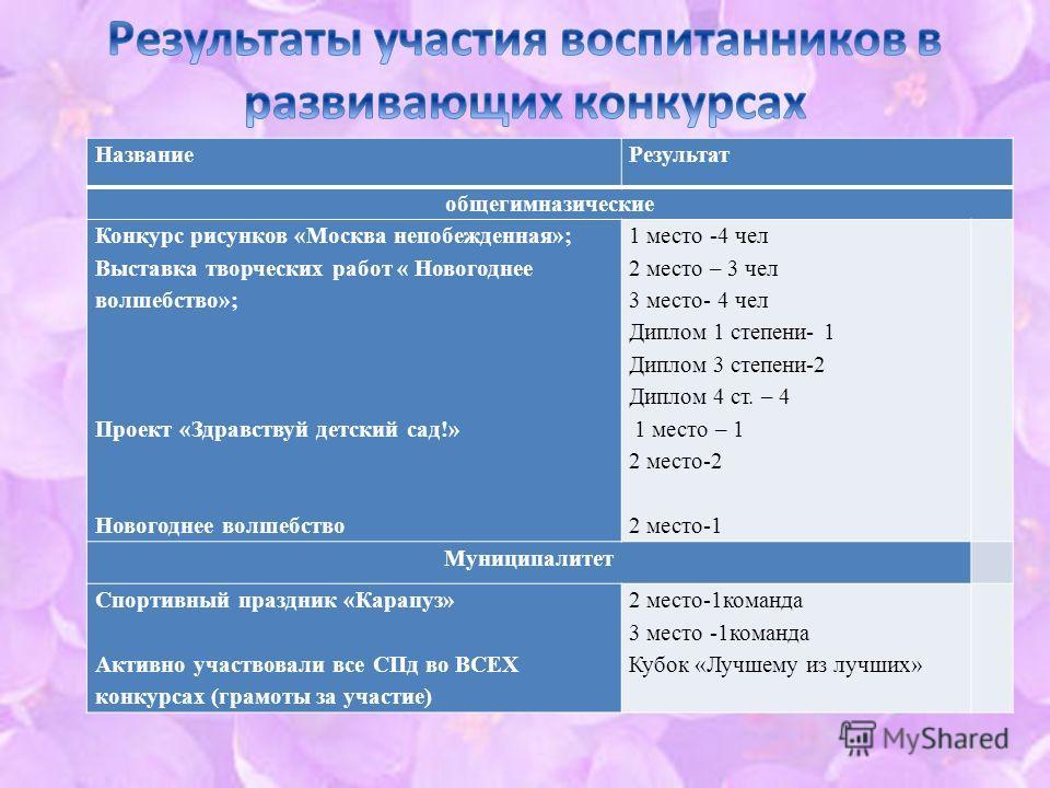 Название Результат обще гимназические Конкурс рисунков «Москва непобежденная»; Выставка творческих работ « Новогоднее волшебство»; Проект «Здравствуй детский сад!» Новогоднее волшебство 1 место -4 чел 2 место – 3 чел 3 место- 4 чел Диплом 1 степени-