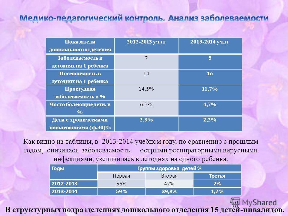 Годы Группы здоровья детей % Первая ВтораяТретья 2012-201356%42%2% 2013-201459 %39,8%1,2 % Как видно из таблицы, в 2013-2014 учебном году, по сравнению с прошлым годом, снизилась заболеваемость острыми респираторными вирусными инфекциями, увеличилась