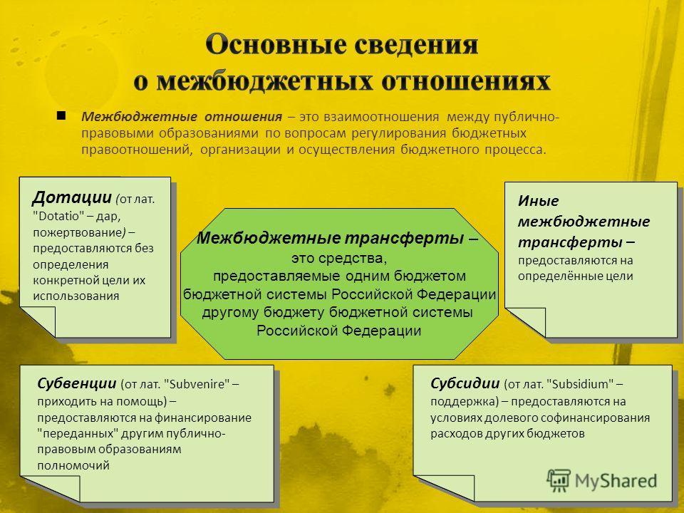 Межбюджетные трансферты – это средства, предоставляемые одним бюджетом бюджетной системы Российской Федерации другому бюджету бюджетной системы Российской Федерации Дотации (от лат.