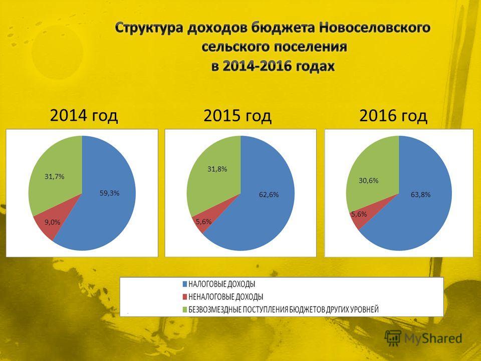 59,3% 31,7% 9,0% 31,8% 62,6% 5,6% 63,8% 30,6% 5,6% 2014 год 2015 год 2016 год