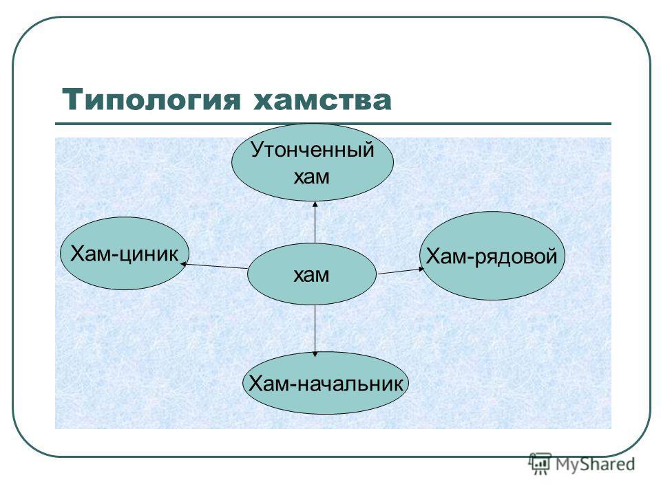 Типология хамства хам Хам-рядовой Хам-циник Хам-начальник Утонченный хам