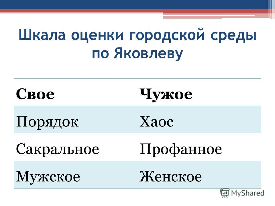 Шкала оценки городской среды по Яковлеву Свое Чужое Порядок Хаос Сакральное Профанное Мужское Женское