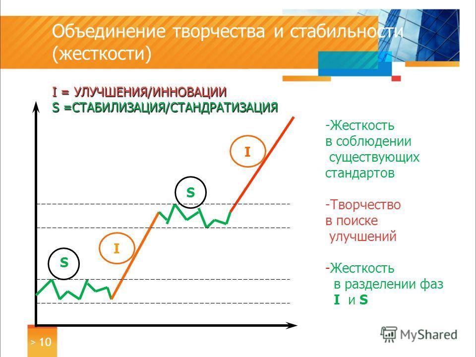 I = УЛУЧШЕНИЯ/ИННОВАЦИИ S =СТАБИЛИЗАЦИЯ/СТАНДРАТИЗАЦИЯ Объединение творчества и стабильности (жесткости) I = УЛУЧШЕНИЯ/ИННОВАЦИИ S =СТАБИЛИЗАЦИЯ/СТАНДРАТИЗАЦИЯ S РЕАЛИЗАЦИЯ ВРЕМЯ -Жесткость в соблюдении существующих стандартов -Творчество в поиске ул