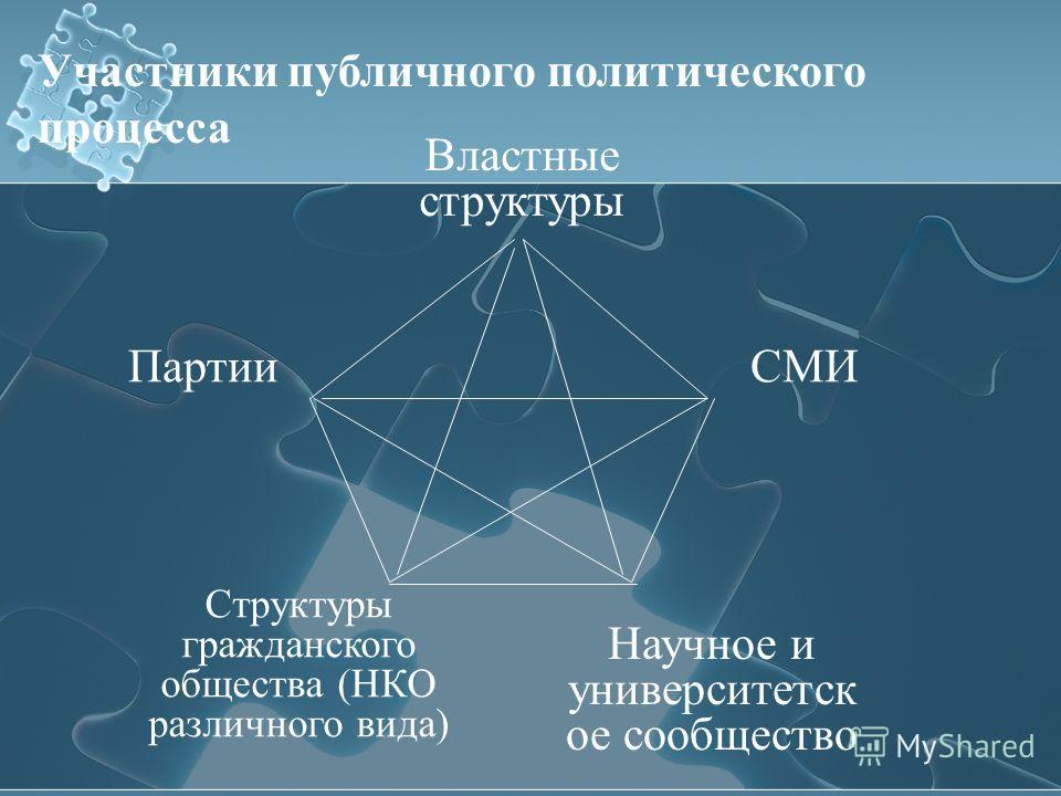 В этом контексте особый интерес могут вызывают Органы иерархических структур Являющиеся по своей сути «адапторами», посредниками для связи с сетевыми структурами гражданского общества Например, Отделы по связям с общественностью в МВД и УВД Вопрос –