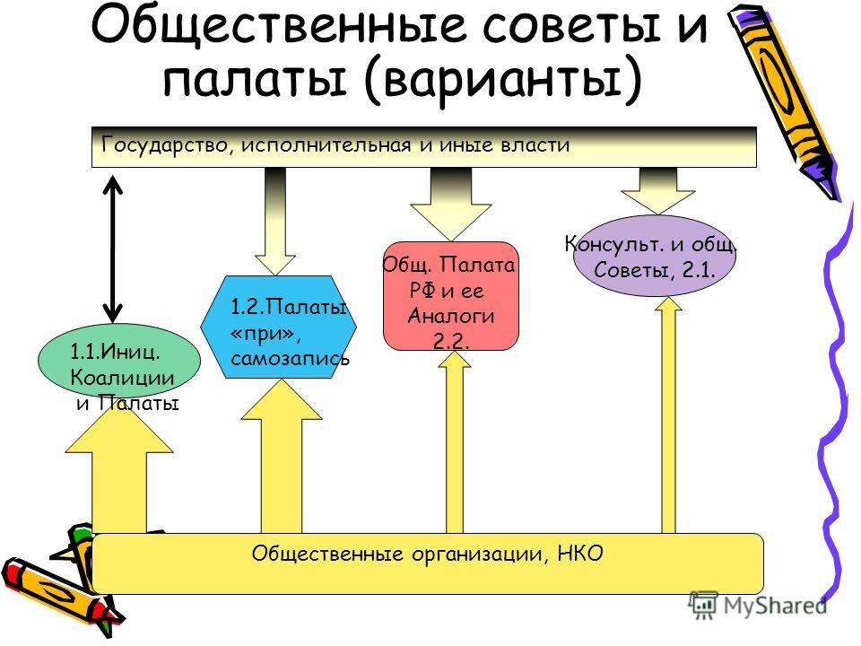 Два типа Общественных палат Вариант 1. Инициативные, созданные «снизу», своеобразные «коалиции НКО» - для легитимного представления интересов. Вариант 2. Созданные «сверху», по примеру Общественной палаты РФ, формируемые «по согласованию» с главой ре