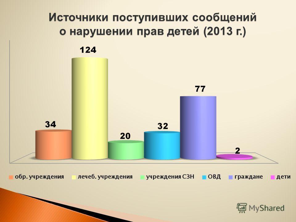 Источники поступивших сообщений о нарушении прав детей (2013 г.)