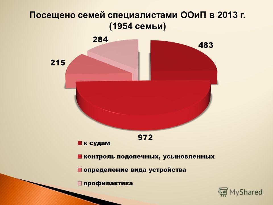 Посещено семей специалистами ООиП в 2013 г. (1954 семьи)