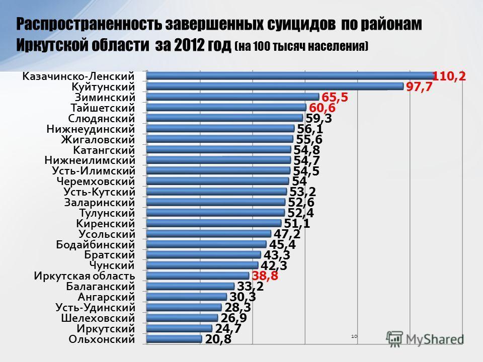 Распространенность завершенных суицидов по районам Иркутской области за 2012 год (на 100 тысяч населения) 10