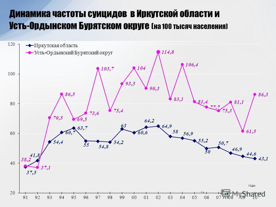 Динамика частоты суицидов в Иркутской области и Усть-Ордынском Бурятском округе ( на 100 тысяч населения) 14