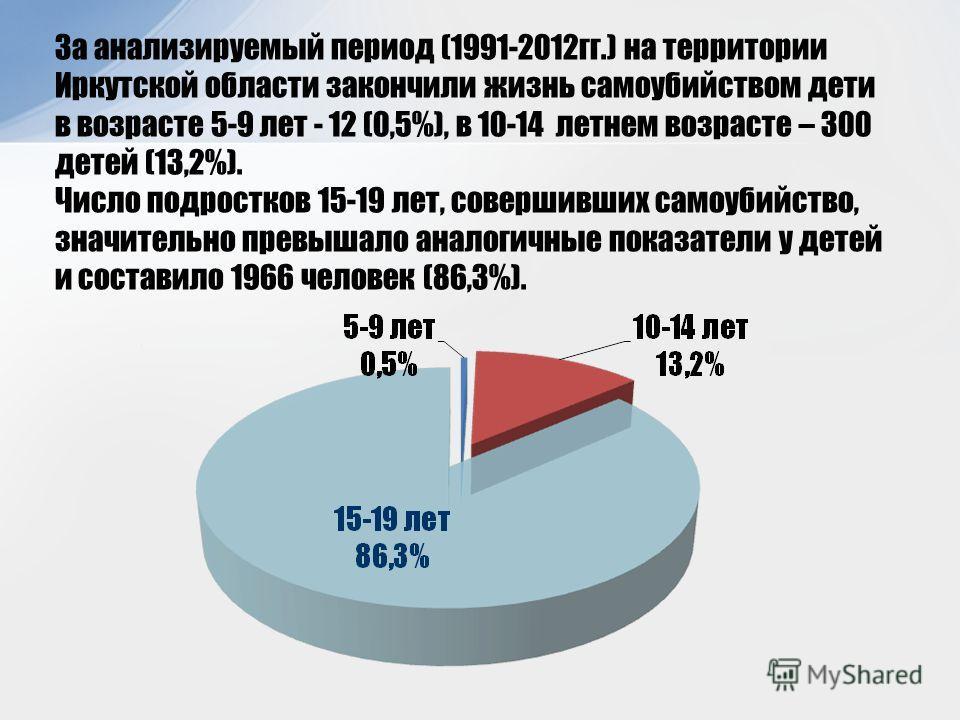 За анализируемый период (1991-2012 гг.) на территории Иркутской области закончили жизнь самоубийством дети в возрасте 5-9 лет - 12 (0,5%), в 10-14 летнем возрасте – 300 детей (13,2%). Число подростков 15-19 лет, совершивших самоубийство, значительно