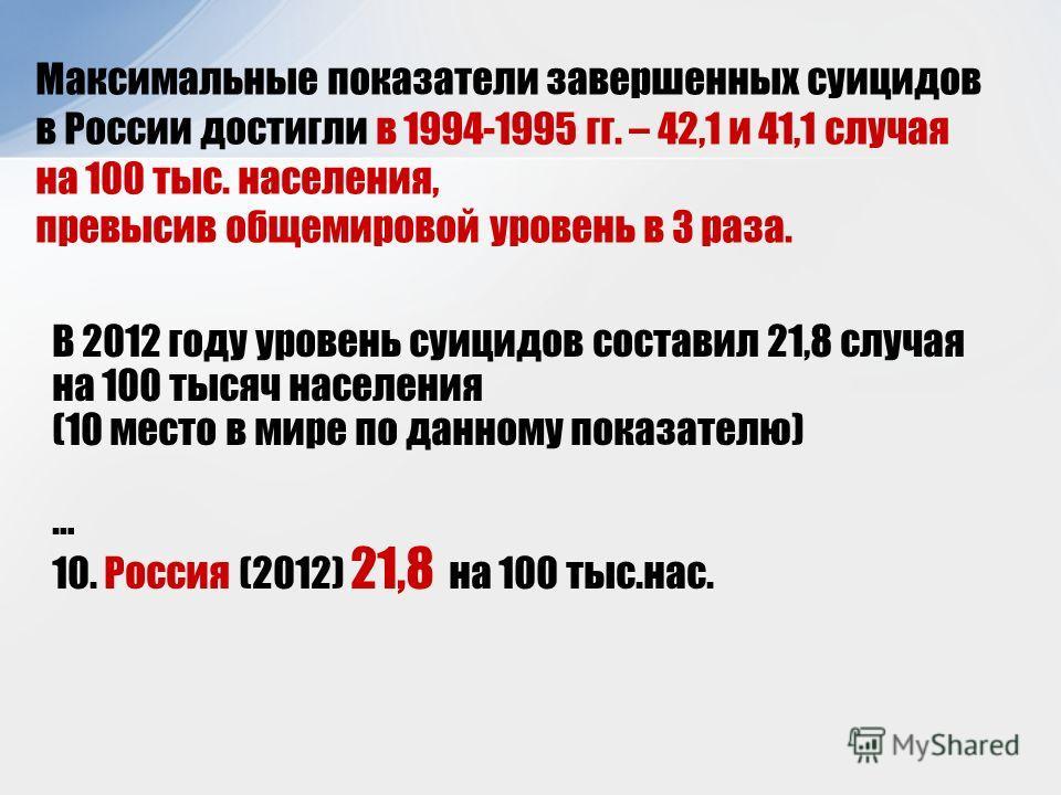 В 2012 году уровень суицидов составил 21,8 случая на 100 тысяч населения (10 место в мире по данному показателю) … 10. Россия (2012) 21,8 на 100 тыс.нас. Максимальные показатели завершенных суицидов в России достигли в 1994-1995 гг. – 42,1 и 41,1 слу