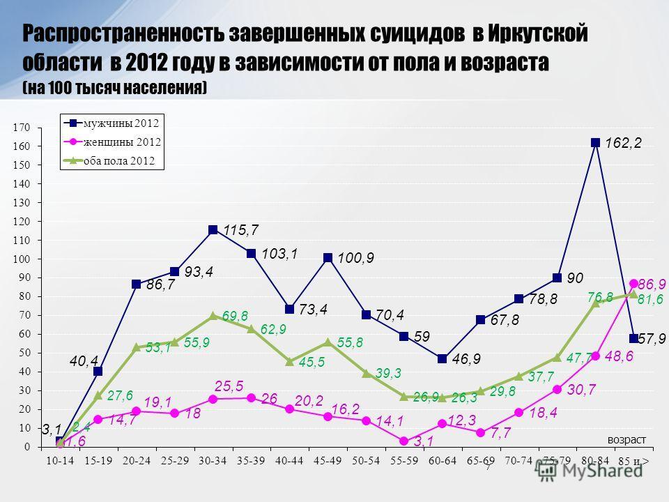 7 Распространенность завершенных суицидов в Иркутской области в 2012 году в зависимости от пола и возраста (на 100 тысяч населения) возраст