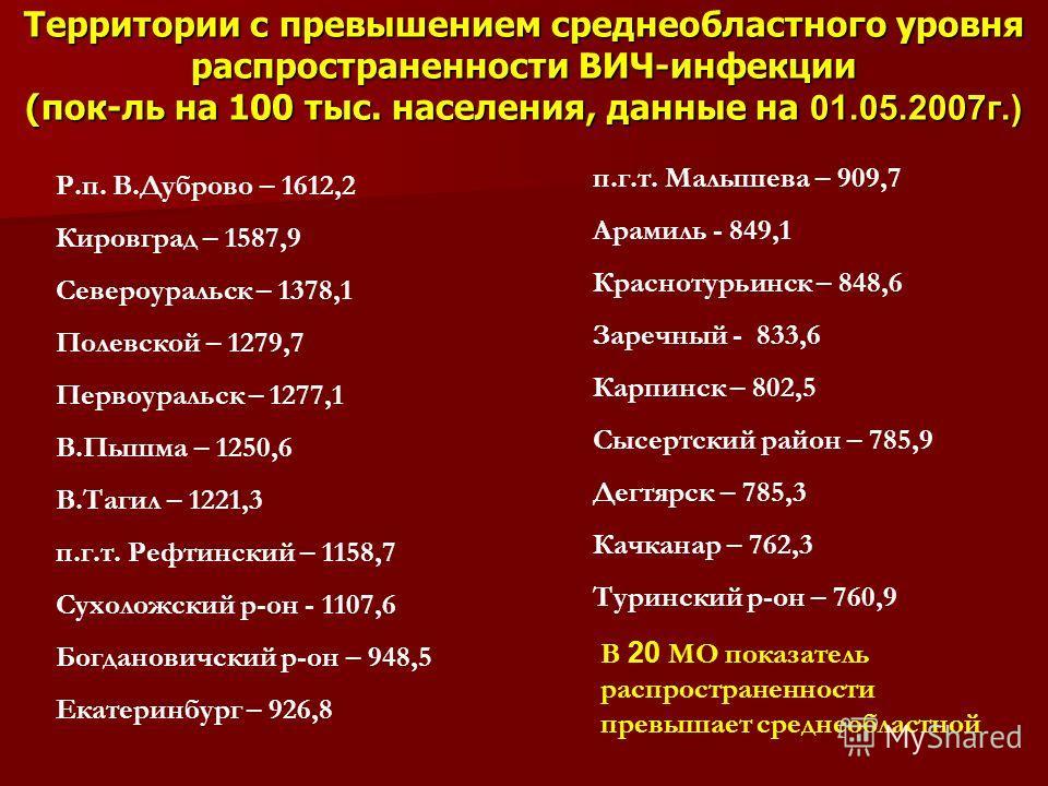 Территории с превышением среднеобластного уровня распространенности ВИЧ-инфекции (пок-ль на 100 тыс. населения, данные на 01.05.2007 г.) Р.п. В.Дуброво – 1612,2 Кировград – 1587,9 Североуральск – 1378,1 Полевской – 1279,7 Первоуральск – 1277,1 В.Пышм