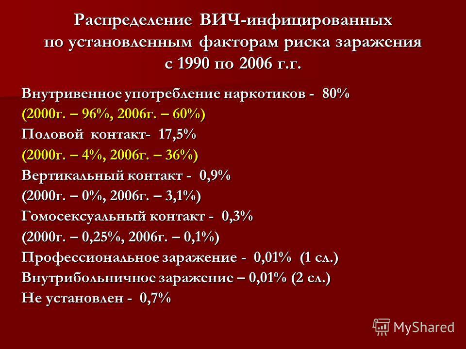 Распределение ВИЧ-инфицированных по установленным факторам риска заражения с 1990 по 2006 г.г. Внутривенное употребление наркотиков - 80% (2000 г. – 96%, 2006 г. – 60%) Половой контакт- 17,5% (2000 г. – 4%, 2006 г. – 36%) Вертикальный контакт - 0,9%