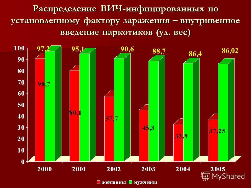 Распределение ВИЧ-инфицированных по установленному фактору заражения – внутривенное введение наркотиков (уд. вес)