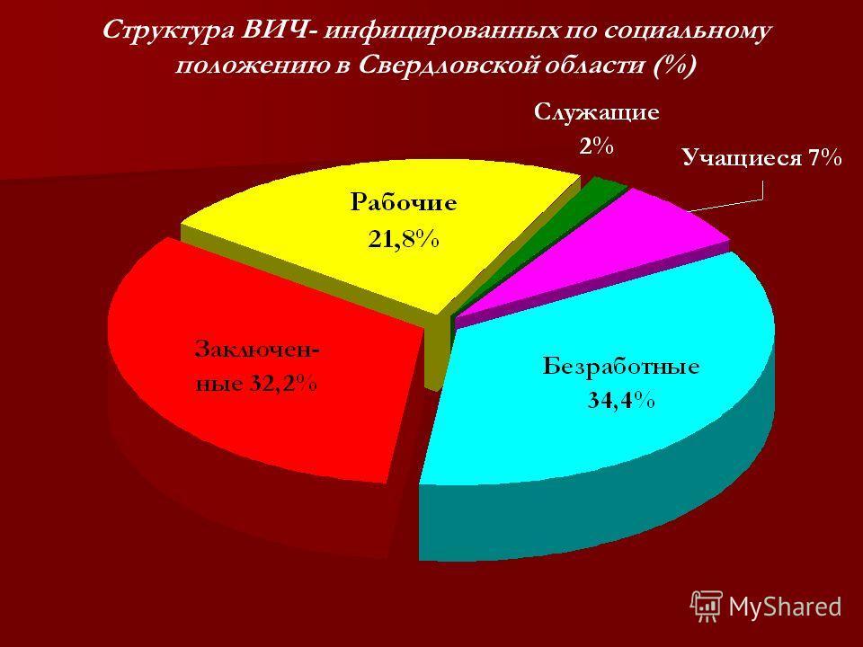Структура ВИЧ- инфицированных по социальному положению в Свердловской области (%)